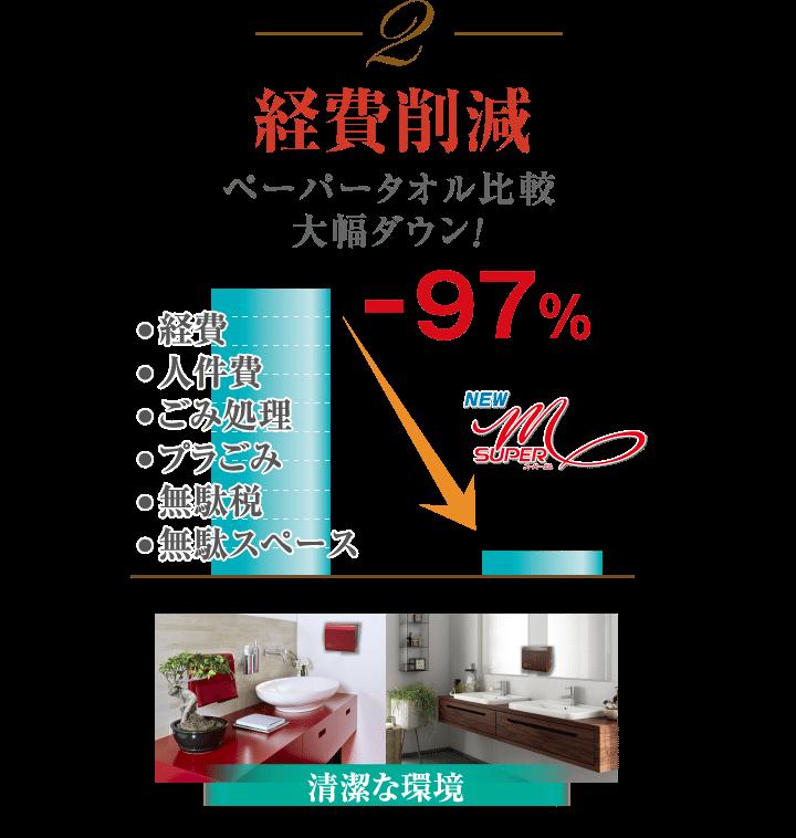 費用を97%カット 1ヵ月に2500回使用で電気代は227円
